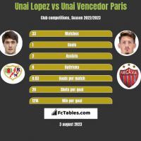 Unai Lopez vs Unai Vencedor Paris h2h player stats