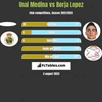 Unai Medina vs Borja Lopez h2h player stats