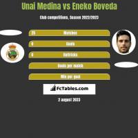 Unai Medina vs Eneko Boveda h2h player stats