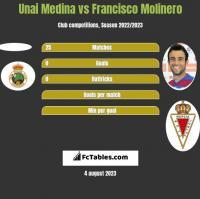 Unai Medina vs Francisco Molinero h2h player stats