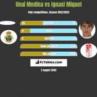 Unai Medina vs Ignasi Miquel h2h player stats
