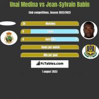 Unai Medina vs Jean-Sylvain Babin h2h player stats