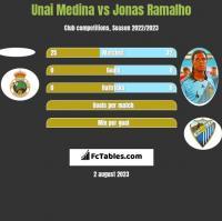 Unai Medina vs Jonas Ramalho h2h player stats