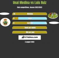 Unai Medina vs Luis Ruiz h2h player stats
