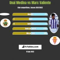 Unai Medina vs Marc Valiente h2h player stats