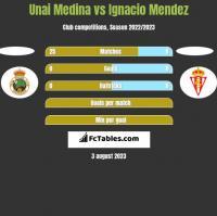 Unai Medina vs Ignacio Mendez h2h player stats