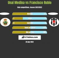 Unai Medina vs Francisco Rubio h2h player stats