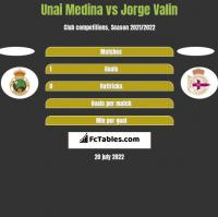 Unai Medina vs Jorge Valin h2h player stats