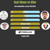 Unai Simon vs Aitor h2h player stats