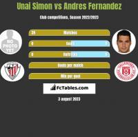 Unai Simon vs Andres Fernandez h2h player stats