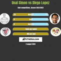 Unai Simon vs Diego Lopez h2h player stats