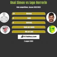Unai Simon vs Iago Herrerin h2h player stats