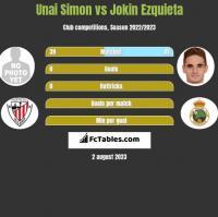 Unai Simon vs Jokin Ezquieta h2h player stats