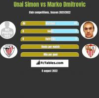 Unai Simon vs Marko Dmitrovic h2h player stats