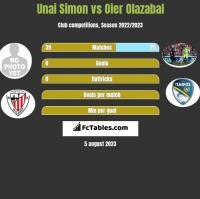 Unai Simon vs Oier Olazabal h2h player stats