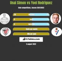 Unai Simon vs Yoel Rodriguez h2h player stats
