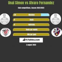 Unai Simon vs Alvaro Fernandez h2h player stats