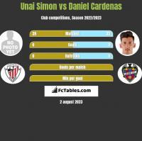 Unai Simon vs Daniel Cardenas h2h player stats