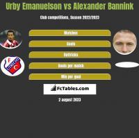 Urby Emanuelson vs Alexander Bannink h2h player stats
