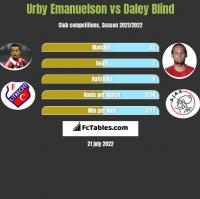 Urby Emanuelson vs Daley Blind h2h player stats