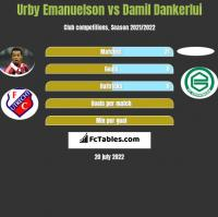 Urby Emanuelson vs Damil Dankerlui h2h player stats