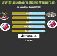 Urby Emanuelson vs Django Warmerdam h2h player stats