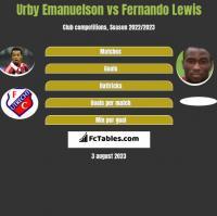 Urby Emanuelson vs Fernando Lewis h2h player stats