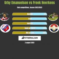 Urby Emanuelson vs Freek Heerkens h2h player stats