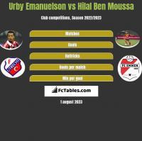 Urby Emanuelson vs Hilal Ben Moussa h2h player stats