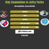 Urby Emanuelson vs Jeffry Fortes h2h player stats