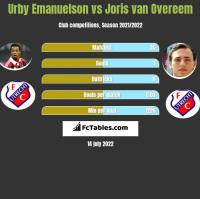 Urby Emanuelson vs Joris van Overeem h2h player stats