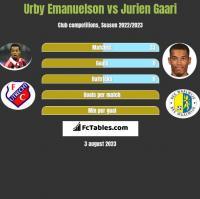 Urby Emanuelson vs Jurien Gaari h2h player stats