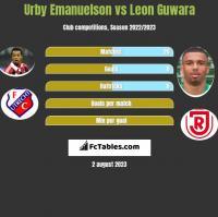 Urby Emanuelson vs Leon Guwara h2h player stats