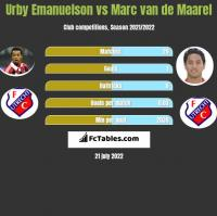 Urby Emanuelson vs Marc van de Maarel h2h player stats