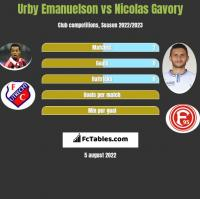 Urby Emanuelson vs Nicolas Gavory h2h player stats