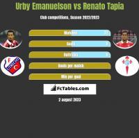 Urby Emanuelson vs Renato Tapia h2h player stats