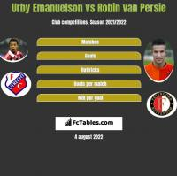 Urby Emanuelson vs Robin van Persie h2h player stats