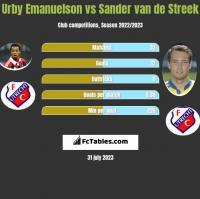 Urby Emanuelson vs Sander van de Streek h2h player stats