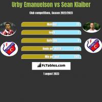 Urby Emanuelson vs Sean Klaiber h2h player stats
