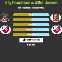 Urby Emanuelson vs Willem Janssen h2h player stats