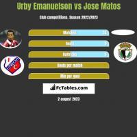 Urby Emanuelson vs Jose Matos h2h player stats