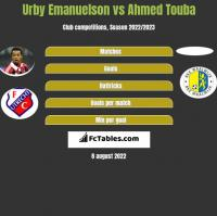 Urby Emanuelson vs Ahmed Touba h2h player stats