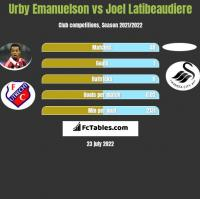 Urby Emanuelson vs Joel Latibeaudiere h2h player stats