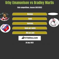 Urby Emanuelson vs Bradley Martis h2h player stats