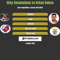 Urby Emanuelson vs Orkun Kokcu h2h player stats