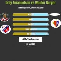 Urby Emanuelson vs Wouter Burger h2h player stats