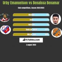 Urby Emanuelson vs Benaissa Benamar h2h player stats