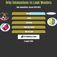 Urby Emanuelson vs Luuk Wouters h2h player stats