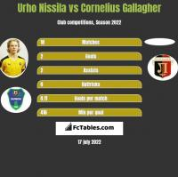 Urho Nissila vs Cornelius Gallagher h2h player stats