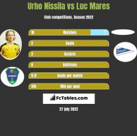 Urho Nissila vs Luc Mares h2h player stats